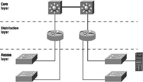 The Cisco Three Layer Hierarchical Model vs the OSI Model