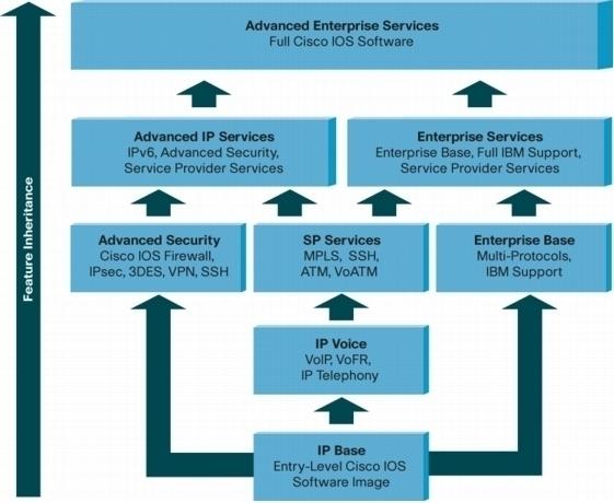 Understanding Cisco IOS