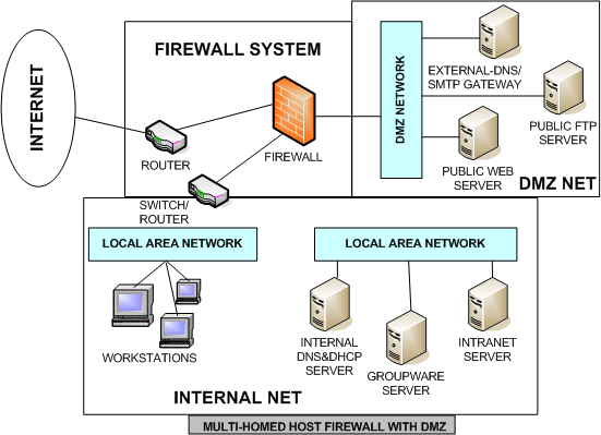 the decision on what server(s) to place within the dmz is based on the  overall computer security policy of an organization and resource analysis  of the