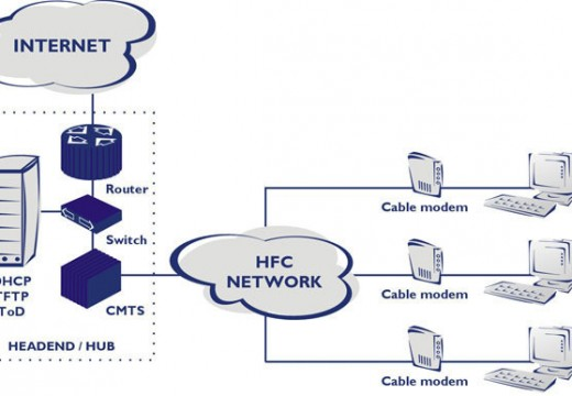 DOCSIS (Data Over Cable Service Interface Specification)