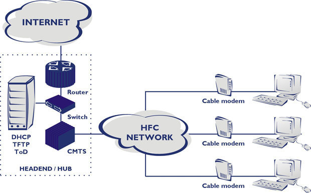 Docsis Data Over Cable Service Interface Specification