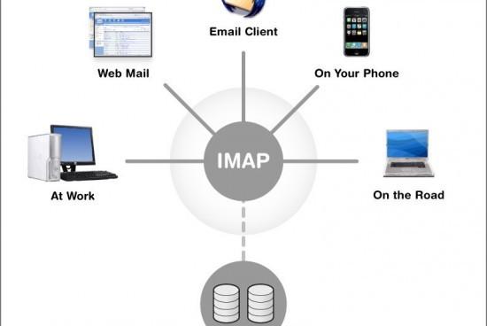 IMAP (Internet Message Access Protocol)