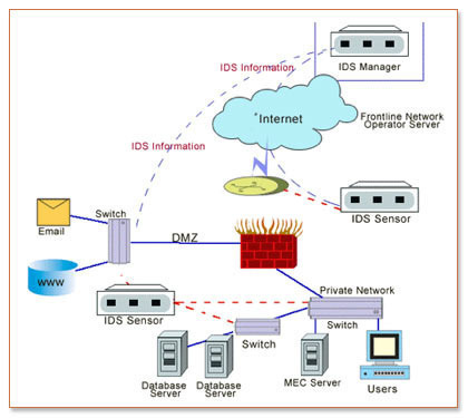 intrusion prevention systems functions and types An intrusion prevention system (ips) is a network security/threat prevention technology that audits network traffic flows to detect and prevent vulnerability exploits there are two types of.