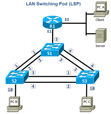 LAN Switching and Switch Types