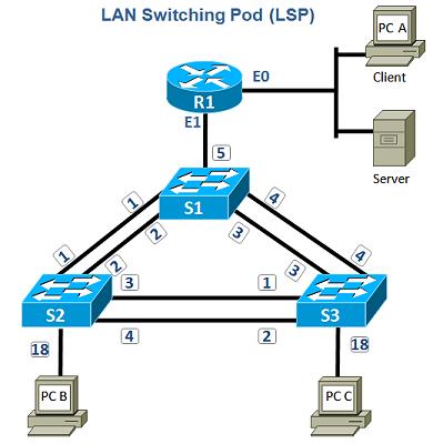 LAN Switching and Switch Types
