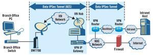 Monitoring IPSec