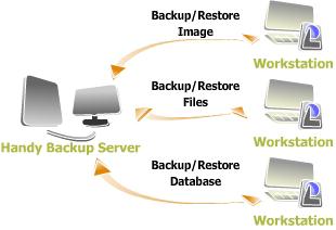 Network Backup
