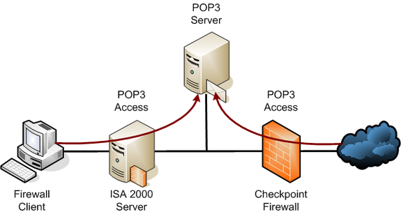 POP3 (Post Office Protocol 3)