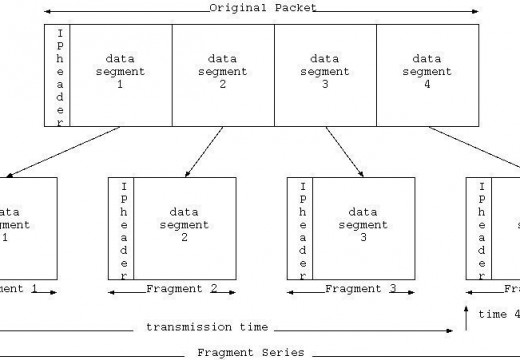 Packet Fragmentation