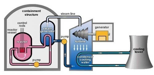 How do nuclear power plants work ccuart