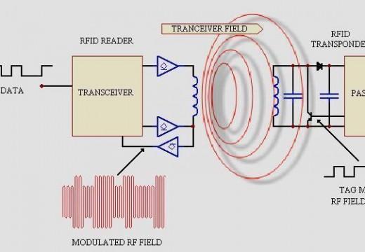 RFID Skimmer