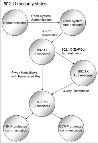 RSN (Robust Secure Network)
