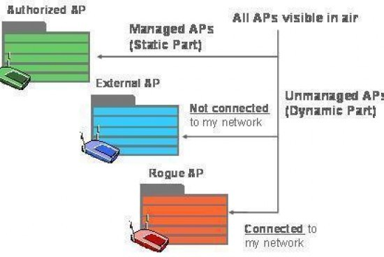 Rogue Wireless Access Point