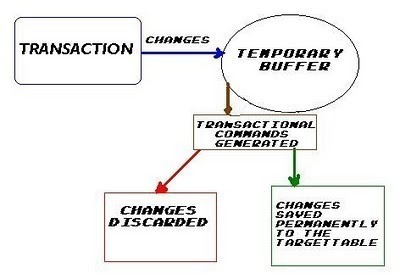 TL1 (Transaction Language 1)