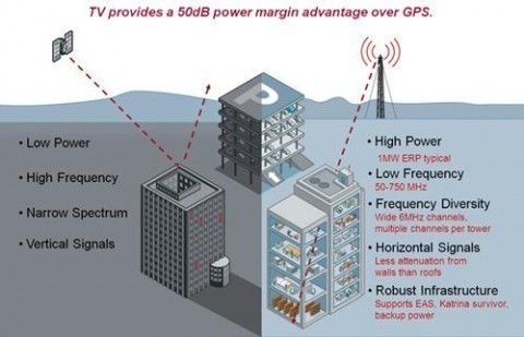 TV-GPS Technology