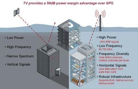 TV-GPS Technology