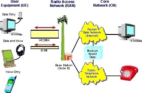 W-CDMA (Wideband Code Division Multiple Access)