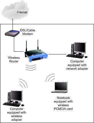 how to setup a wireless network wireless modem wire diagram  the tech-faq