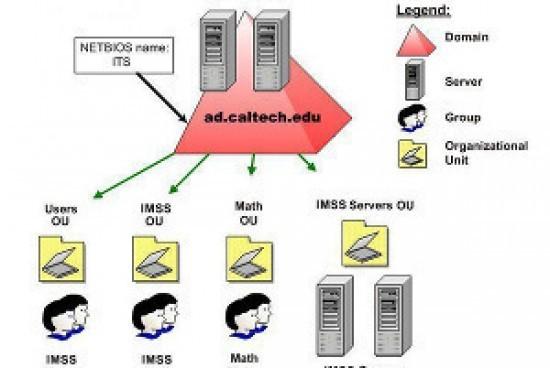 Active Directory Organizational Units