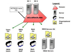 Active Directory Organizational Units