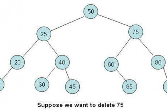Binary Tree – Deleting a Node