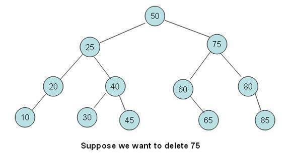 Write a program to insert and delete a node in binary tree