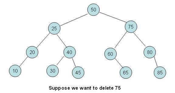 Binary Tree – Deleting a Node