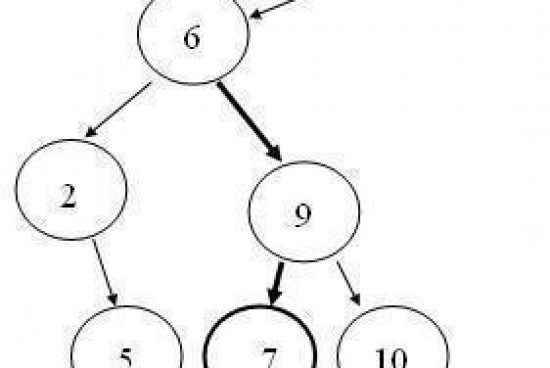 Binary Tree – Searching a Node