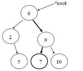 Binary Tree – Searching a Node