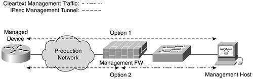 Configuring and Managing IPSec