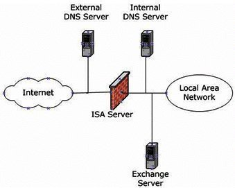 Configuring the ISA Firewall