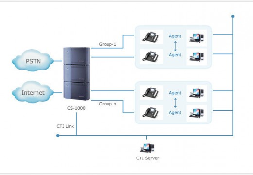 Computer Telephony Integration (CTI)