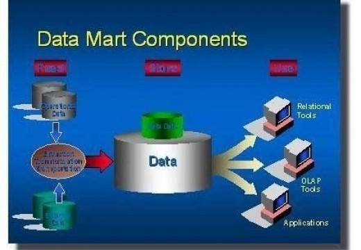 data mart Welcome to infomart data centers - to build or not to build choosing a data center solution is not an easy decision that's why our facilities and staff have a simple mission: to enable the most efficient.