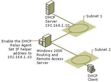 DHCP and remote access