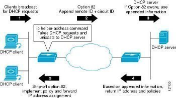 DHCP Relay Agents