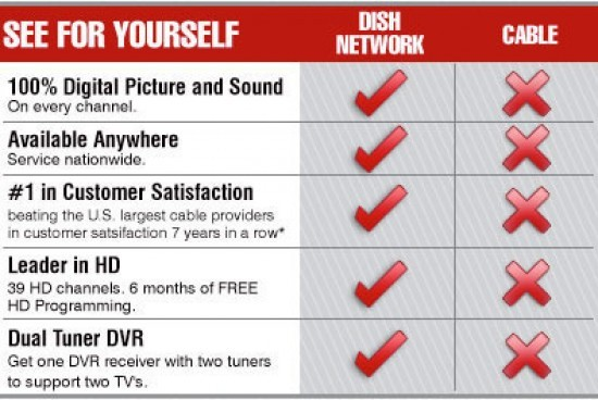 Dish Network vs. Cable