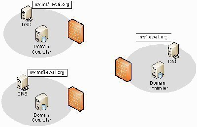 DNS and Active Directory Integration