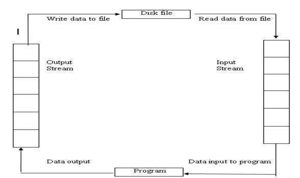 File Input/Output