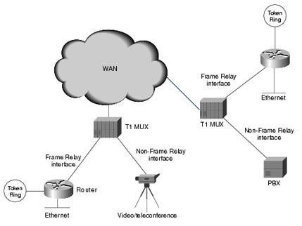 Understanding Frame Relay