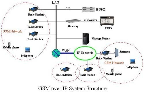 Gsm global system for mobile communications gsm specification publication and network firsts publicscrutiny Images