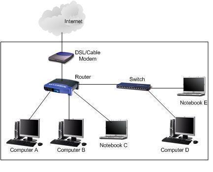 Power Line Networking
