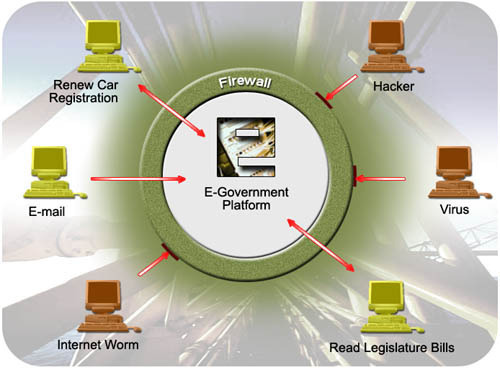 How Firewall Protection Works