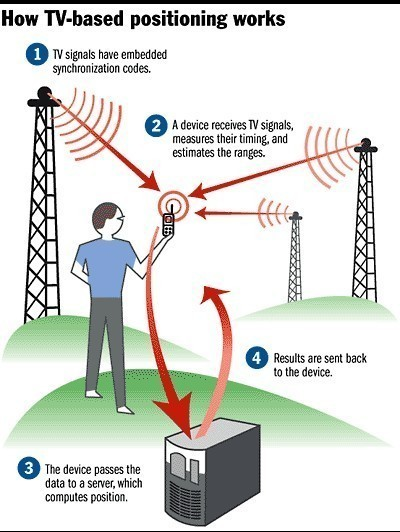 how a cell phone work Cell Phone Tracking Works