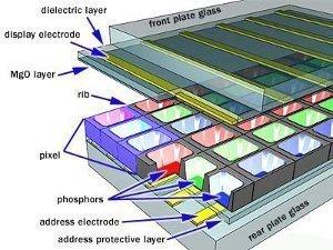 how a plasma screen works