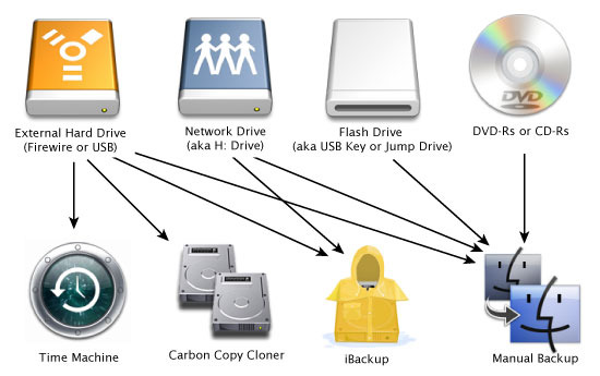 Common Computer Backup Methods Common Computer Backup Methods