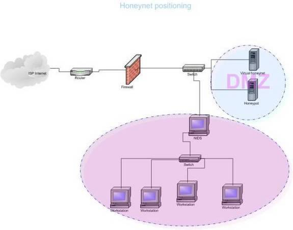 http://www.tech-faq.com/wp-content/uploads/images/Honeypot.jpg