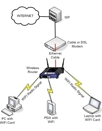 Hook Up Home Network Diagram