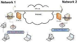 VPN Tunneling Understanding VPN Tunneling