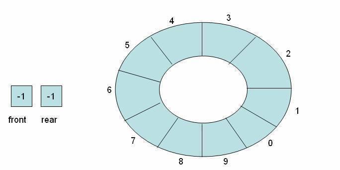 Empty circular queue