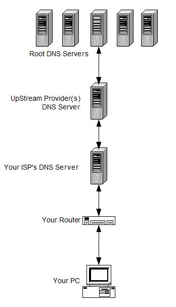 dns list DNS